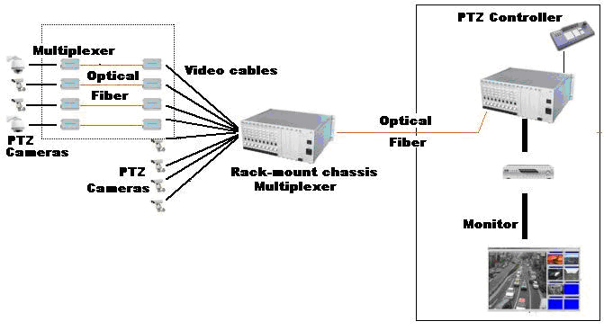 optical video converter fiber video multiplexer 64 channels fiber video transceiver