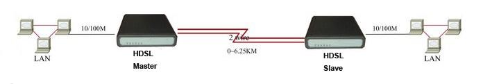 HDSL Modem,ethernet bridge,2 w...