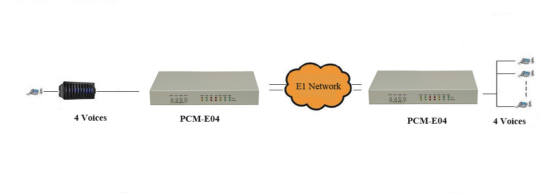 4 voice E1 multiplexer
