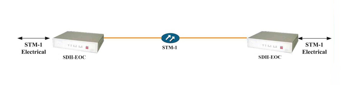 STM-1 Optical Electrical Converter